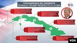 Medidas del presidente Donald Trump hacia Cuba