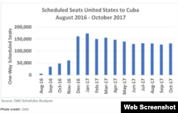 Gráfico de la revista AviationPross