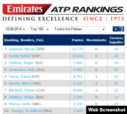 ATP. Rankings