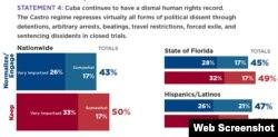 Más estadounidenses creen que los abusos del gobierno justifican mantener la política actual