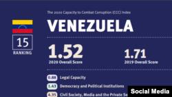 Venezuela Indice de Corrupción 2020