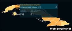 Tasa de Homicidios La Habana