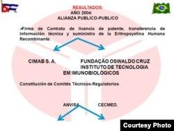 Esquema publicado por el Centro de Inmunología Molecular de Cuba sobre el contrato suscrito en 2004 con la Fundación Oswaldo Cruz de Brasil, para producir en ese país la Eritropoyetina Humana Recombinante.