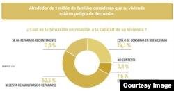 """Condiciones de la vivienda (Tomado del informe """"El Estado de los Derechos Sociales en Cuba"""")."""