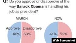 Obama recibe bajas calificaciones mientras los demócratas enfrentan el reto de una baja participación en los comicios de noviembre 2014