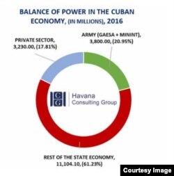 Según el economista Emilio Morales los militares generan el 21 % de los ingresos brutos de la economía cubana, el resto de la economía estatal, el 61 %, y el sector privado un 18%