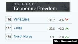 Economic Freedom.