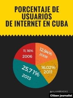Porcentaje de internet en Cuba. Datos ONEI, 2013. Infográfica: Luis F. Rojas.