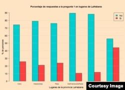 Los resultados de la encuesta de la iniciativa Compromiso Democrático agrupados por zonas de La Habana.