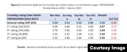 Evaluación dada por los turistas que visitan Cuba a su red hotelera según TRIPADVISOR.