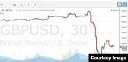 La caída en picada de la libra esterlkina después del referendo Brexit en el Reino Unido.