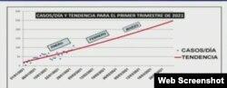 Tendencia de contagios por coronavirus en Cuba. (MINSAP)