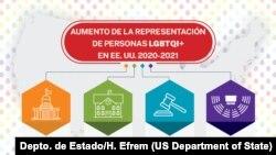 Infografía de representación LGBTQI+. Depto. de Estado/H. Efrem