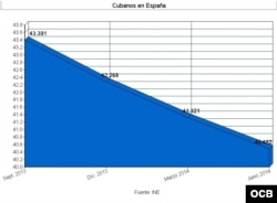Gráfico del número de cubanos residentes en España en los últimos meses.