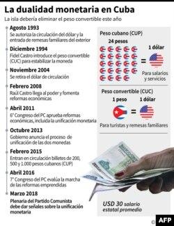 Gráfico de la dualidad monetaria en Cuba.