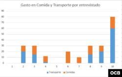 Gastos en transporte y comida. Infografía Clive Fernández