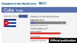 Cuba en el reporte de Freedom House.