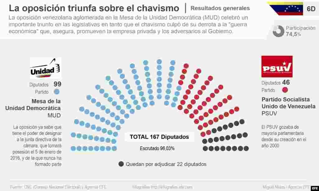 """La oposición triunfa sobre el chavismo"""". Detalle de la infografía de la Agencia EFE"""