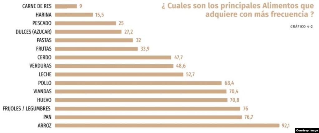 """¿Cuáles son los alimentos que adquiere con más frecuencia? (Tomado del informe """"El Estado de los Derechos Sociales en Cuba"""")."""