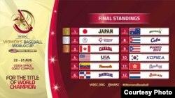Tabla de posiciones en el mundial femenino de pelota.