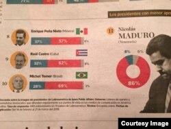 Encuesta publicada en El Comercio de Lima.