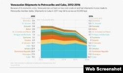 Envios de petróleo entre Petrocaribe y Cuba, 2012-2016. (Captura de imagen/Worldview Stratfor)
