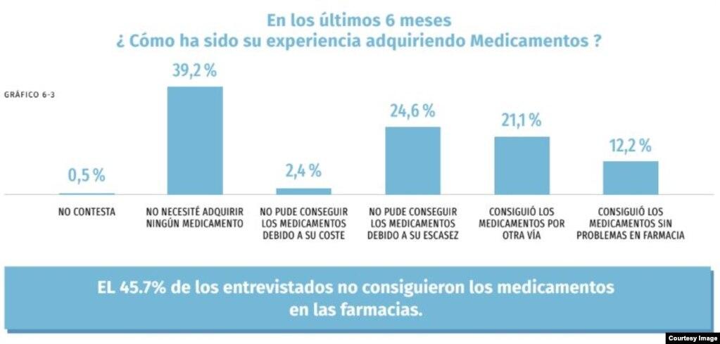 """El acceso a los medicamentos (Tomado del informe """"El Estado de los Derechos Sociales en Cuba"""")."""
