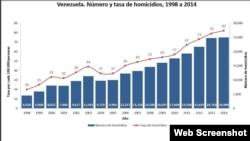 Gráfica del número de homicidios en Venezuela.