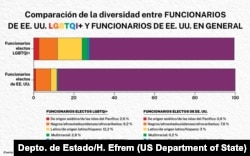 Comparación de la diversidad entre funcionarios de EEUU. Depto. de Estado/H. Efrem.