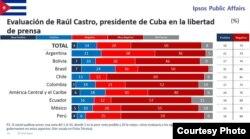 Valoraciones de periodistas latinoamericanos a la libertad de prensa en varios países.