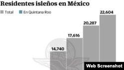 Unos 22.604 cubanos eran residentes en México, según cifras oficiales.