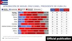 Aprobación de Díaz-Canel según encuestadora Ipsos.