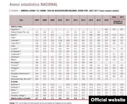 Tabla de desemplel América Latina y el Caribe