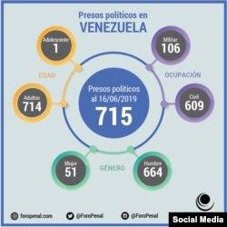 Gráfico del grupo Foro Penal, que revela la cifra de presos políticos en Venezuela. (TWITTER).