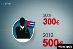 Gráfica de RPT sobre salarios a médicos cubanos en portugal.