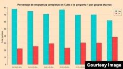 Resultados por grupos de edades de la encuesta realizada por la iniciativa Compromiso Democrático.