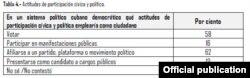 Resultados de la consulta pública realizada por #Otro18.