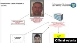 Red libanesa para lavar dinero y financiar a Hezbollah. Departamento del Tesoro.