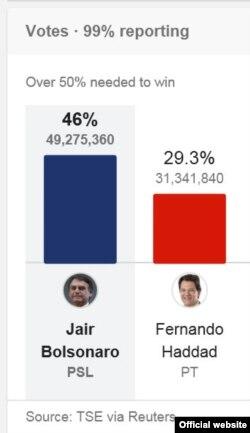 Con el 99% de los votos escrutados el tribunal electoral de Brasil reportó que Jair Bolsonaro obtuvo casi 50 millones de votos; Fernando Haddad acumuló poco más de 31 millones.