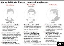 La ficha de los tres prisioneros coreanoamericanos.