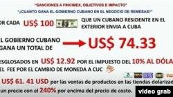 Mientras estuvo en vigor el impuesto del 10% al dólar, Morales calculó que el régimen cubano se apoderaba de más de $74 de cada $100 enviados en remesas.