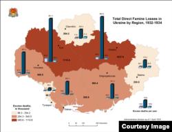 Holodomor en Ucrania, cifras.