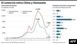 Infografía del intercambio comercial entre China y Venezuela