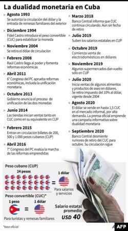 Cronología del proceso de unificación monetaria en Cuba