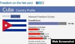 Cuba acumuló alta puntuación negativa en varios aspectos evaluados para el informe 2017 de Freddom House sobre Libertad de Internet.
