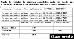 Tabla que muestra cifra de arrestos.