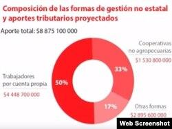 La gráfica mostrada en la Mesa Redonda con un desglose de las contribuciones tributarias que el gobierno espera del sector privado en 2020.
