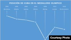 El comportamiento de Cuba cae en picada en las Olimpiadas desde 1992.