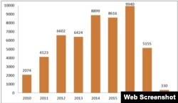 Grafico de las tendencias de las detenciones motivos políticos en Cuba desde enero de 2010 a 2018.