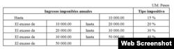 Tabla de impuestos sobre ingresos personales